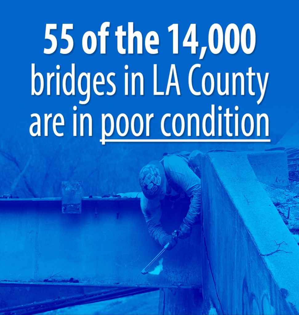 55 of the 14,000 bridges in LA County are in poor condition